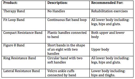 Resistance Band Comparison Table