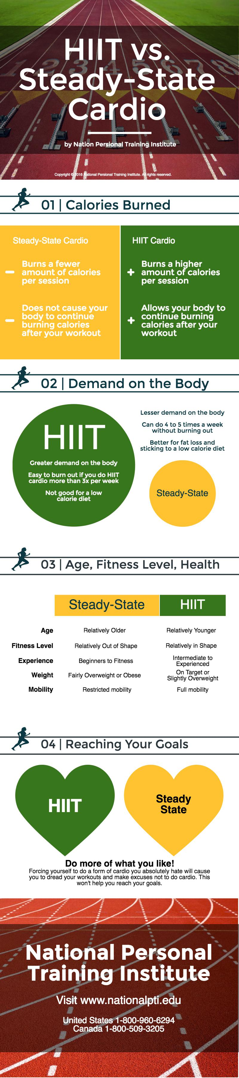 npti-infographic-hiit-vs-steady-state-cardio-october2016